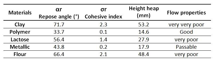 Repose-angle-Powder-Flow-Ability-Cohesion-instrument-measurement-GranuHeap-APTIS