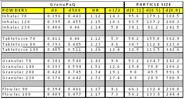 measurement density and data table Analysis of experimental uncertainties: density measurement  or an uneven table top causing an object to speed up  solutions with your data 7 after recording .